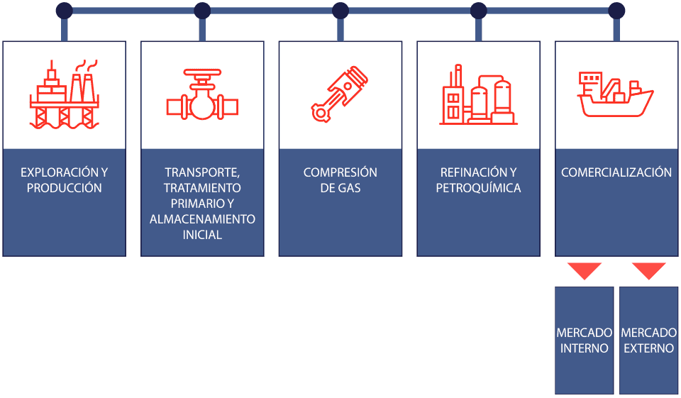 Cadena de Valor de los Hidrocarburos