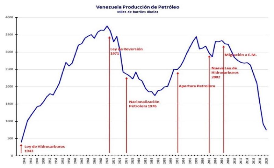 Producción de petróleo en Venezuela 1943 - 2019